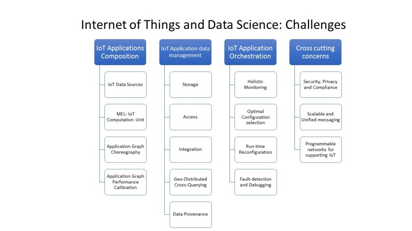 IoTDataScienceChallenges